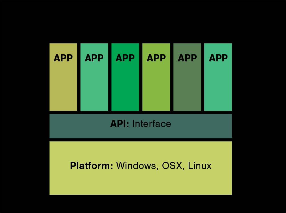 A computing platform. Based on a diagram by Steve Yelvington