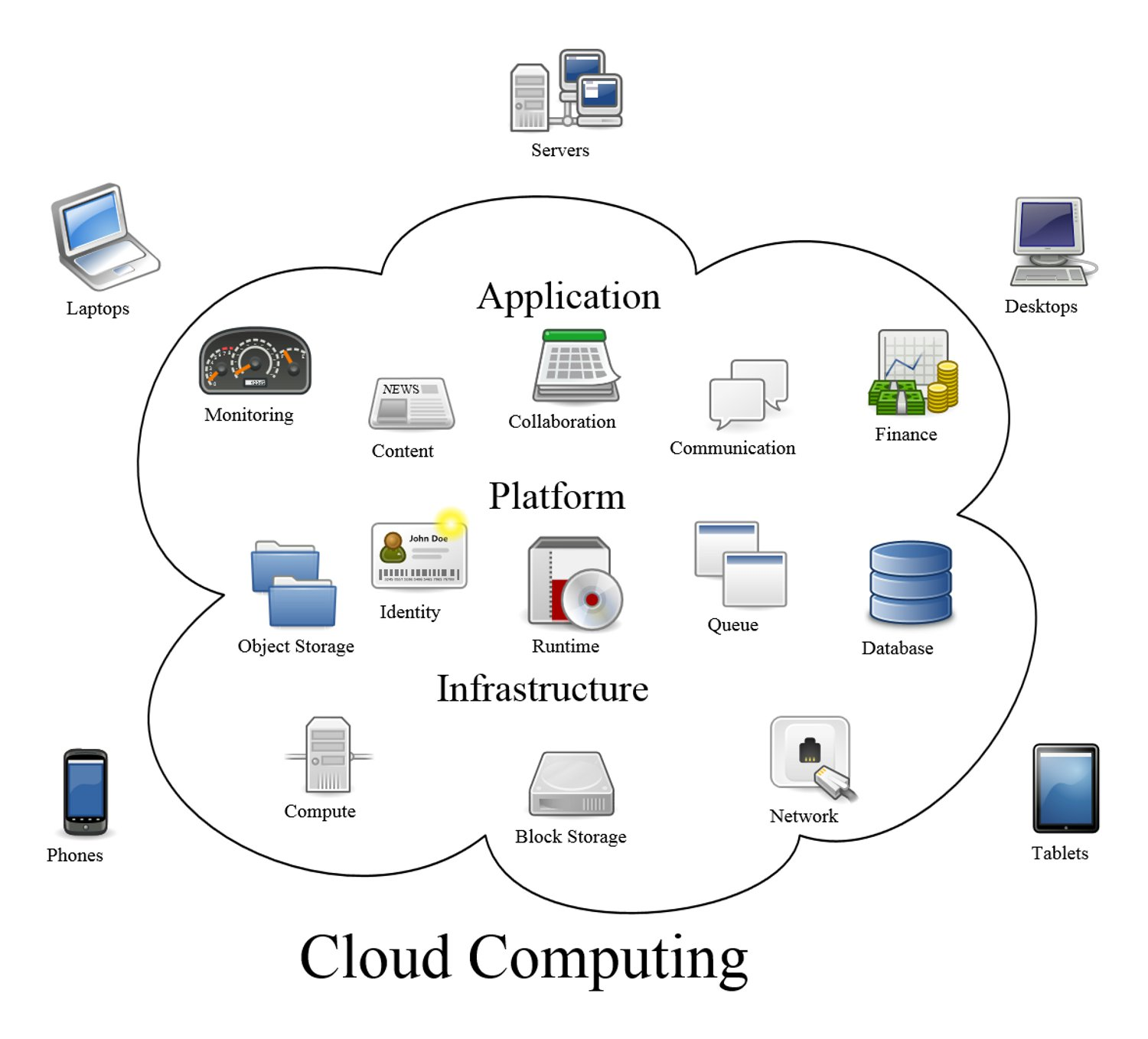 Visualization of the cloud by Sam Johnston