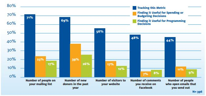 """The status of """"outreach"""" data use in nonprofits,  prepared by    NTEN and Idealware"""