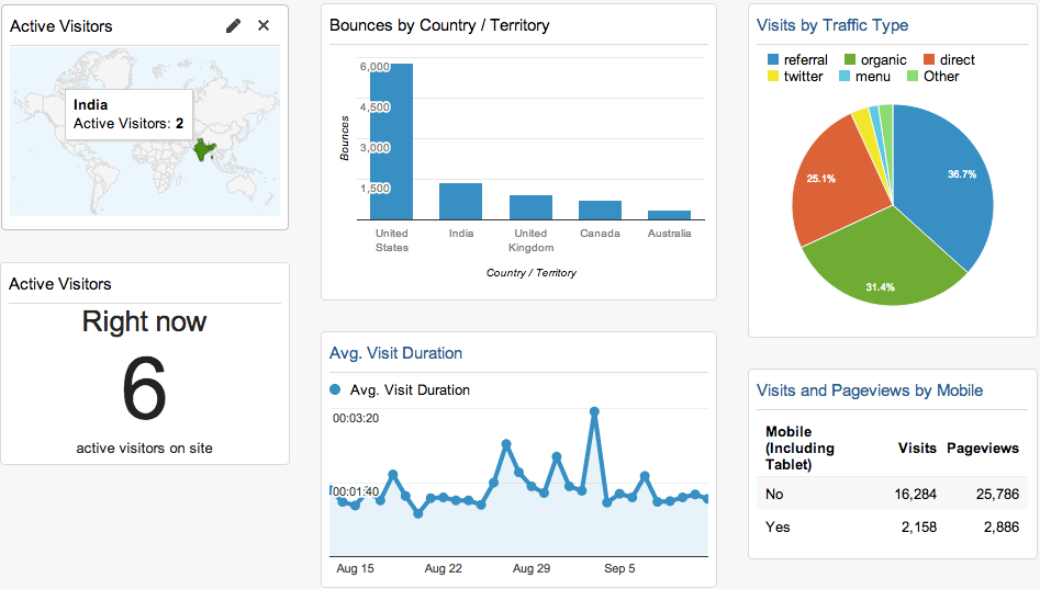 Examples of Google Analytics widgets by      Kissmetrics .