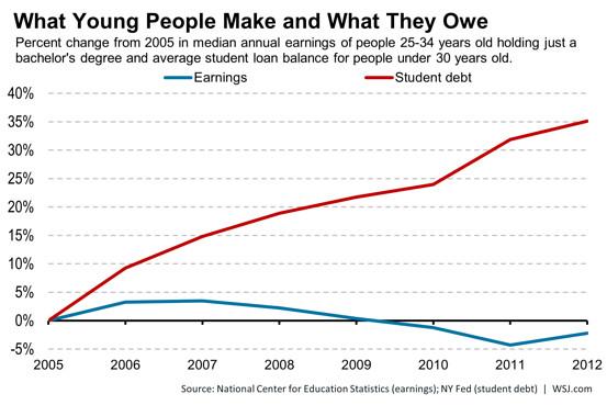 Source: Wall Street Journal