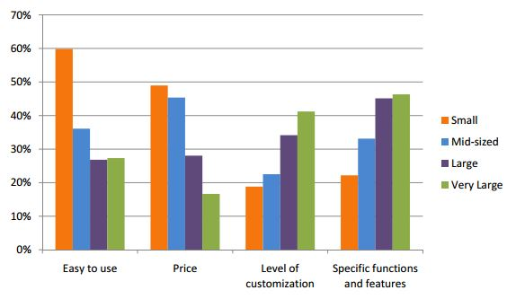 In 2011, organizations ranked the attributes most critically considered when investing in a ticketing software system.