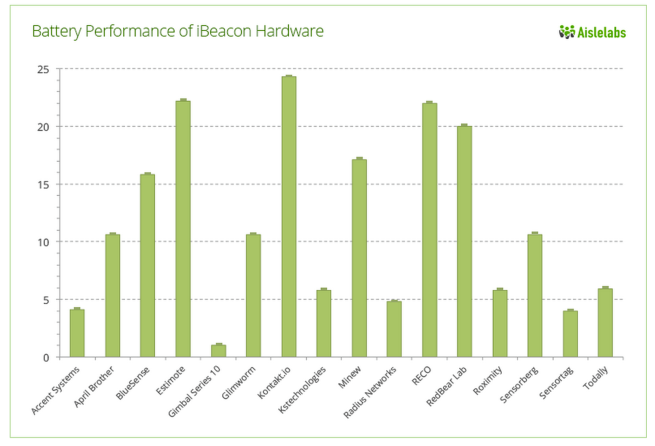 Comparison of 16 major beacon hardware of battery life in months (higher is better) by Aislelabs' The Hitchhikers Guide to iBeacon Hardware.  wikipedia.org