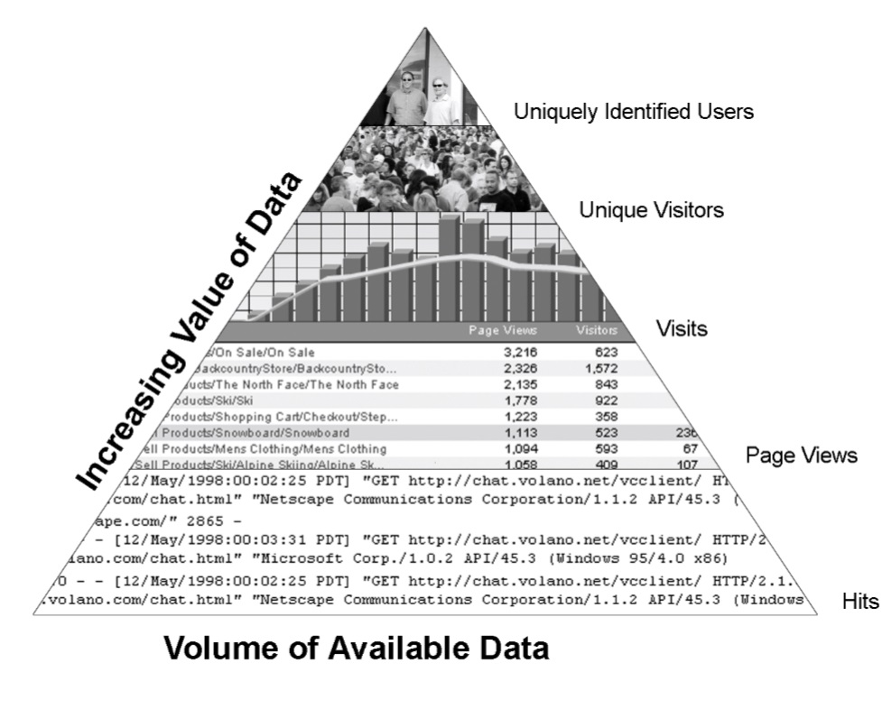 Source: The pyramid model of web analytics data, Page 57, Chapter 4, Web Analytics Terminology
