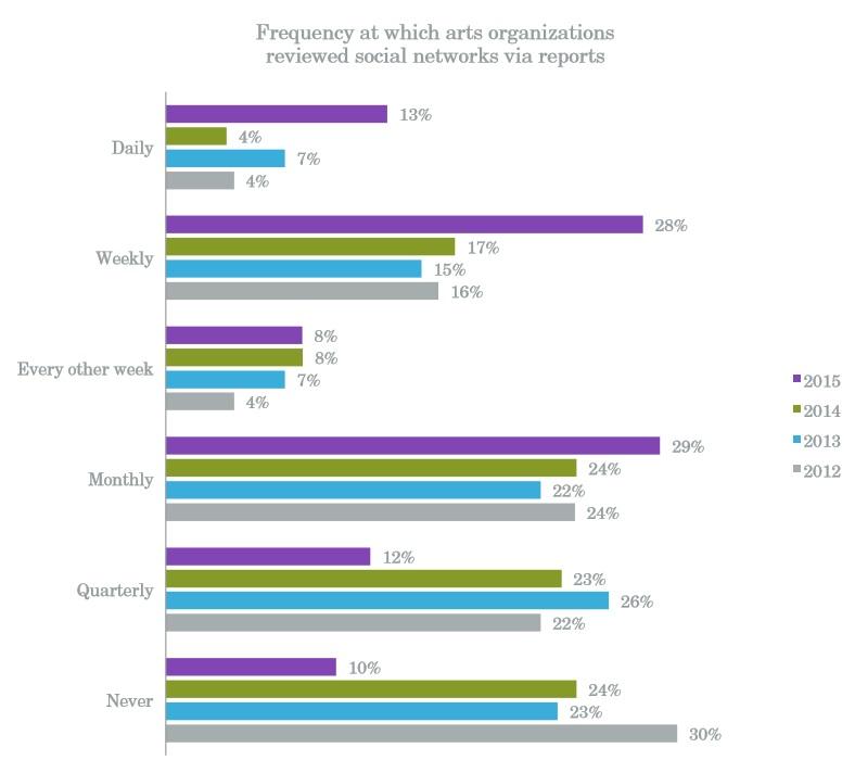 Source: 2015 Arts Industry Digital Marketing Benchmark Study, June 2016,   Capacity Interactive