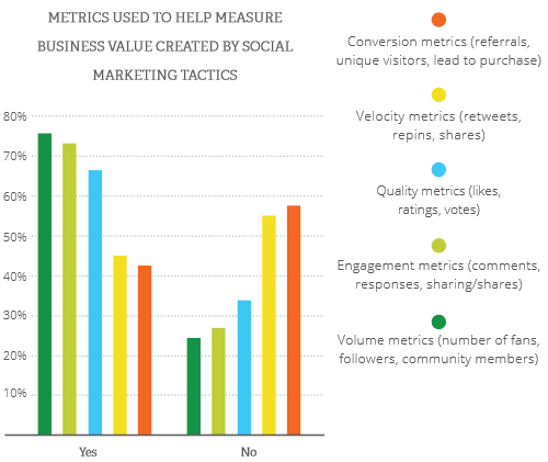 Source: The 2014 State of Enterprise Social Marketing Report, Page 17