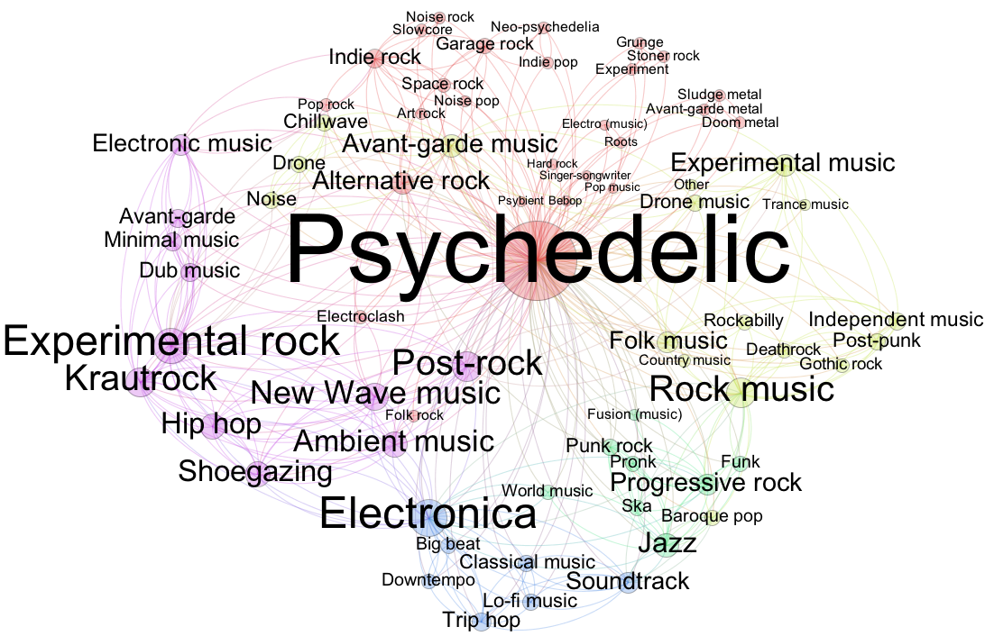 Source: https://upload.wikimedia.org/wikipedia/commons/5/53/Psychedelic-music-on-wikipedia2.png