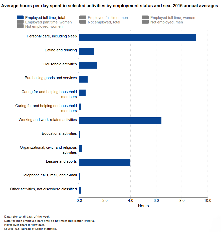 PC Screenshots of Bureau of Labor Statistics Website  - Source: https://www.bls.gov/charts/american-time-use/activity-by-emp.htm