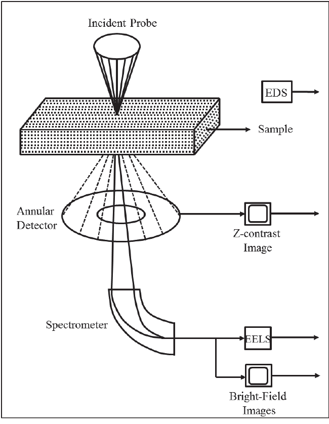 Figure 2. 6. Schematic of Scanning Transmission Electron Microscopy (STEM). 95 - ARTMYN bombards an object with charged light that bounces back at a certain frequency. The energy range is fed through sensors and processed with a computing algorithm into a multidimensional digital visualization. This provides an unwavering explanation as to how and why an object appears the way that it does. All the digital images are merged to create a topographical map of the object and hosted on a network drive or web server. Source: Khanal, Subarna Raj.