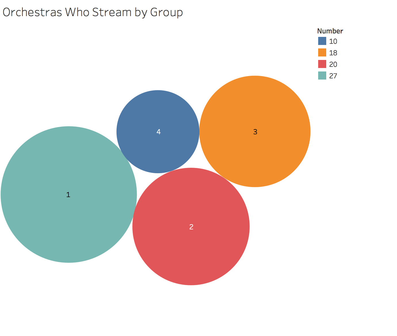 Orchestras Who Stream by Group.png