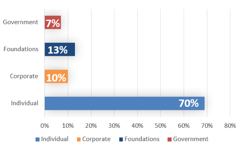 Contributed Income Breakdown.png