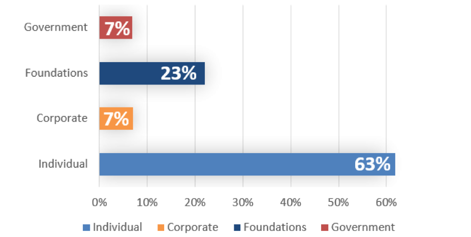 Sources of Contributed Income Theatre