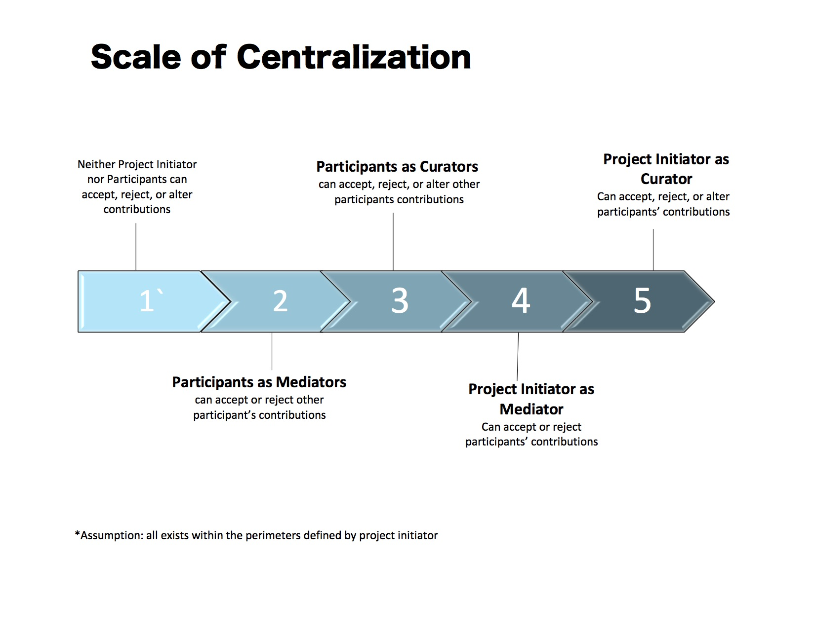 Figure 1, Scale of Centralization