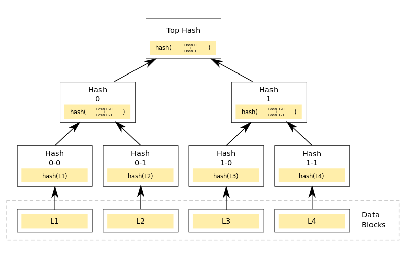 Figure 1: Merkle tree framework (Wikimedia commons)