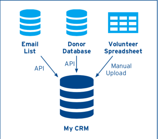 "Source: Bernard, Chris. ""CRM Integration for Nonprofits.""  Idealware . June, 2018."