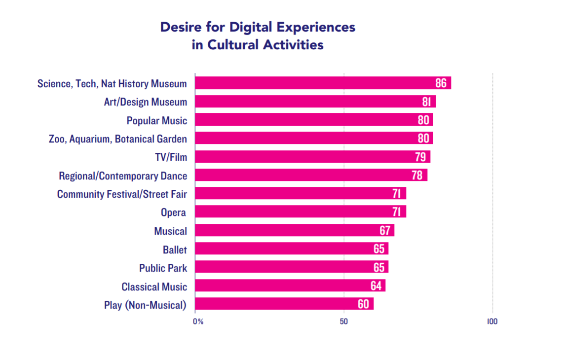 Image: chart detailing which cultural institutions respondents are interested in having digital experiences. Source: LaPlaca Cohen,   Culture Track '17 ,  2017.