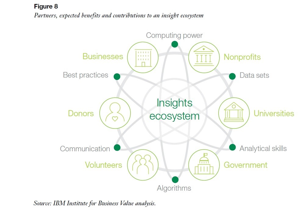 Visualization of an insight ecosystem: Image credit: IBM,  Leap Before You Lag  (2017)