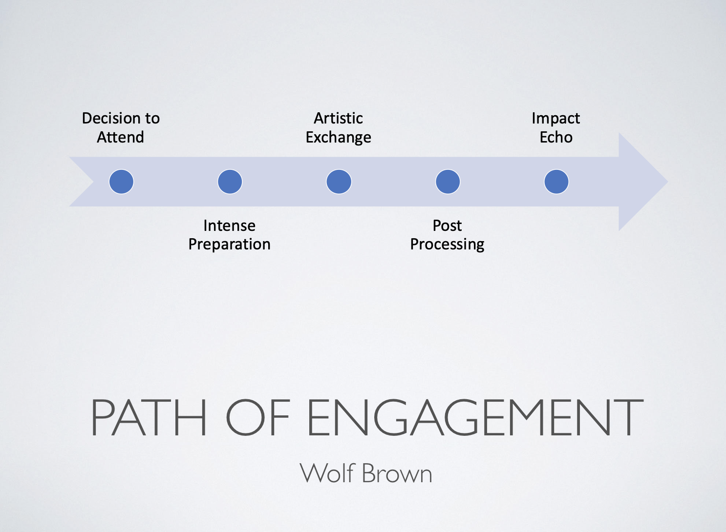 Source: Author's Keynote slide representation of WolfBrown's Arc of Engagement
