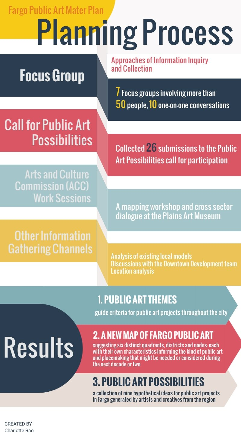 """Figure 2: The Planning process of Fargo Public Art Project in order to help understand the public art needs and wants of the citizens of Fargo. Source: Author, using material by """" Public Art Master Plan, The Fargo Project ."""""""