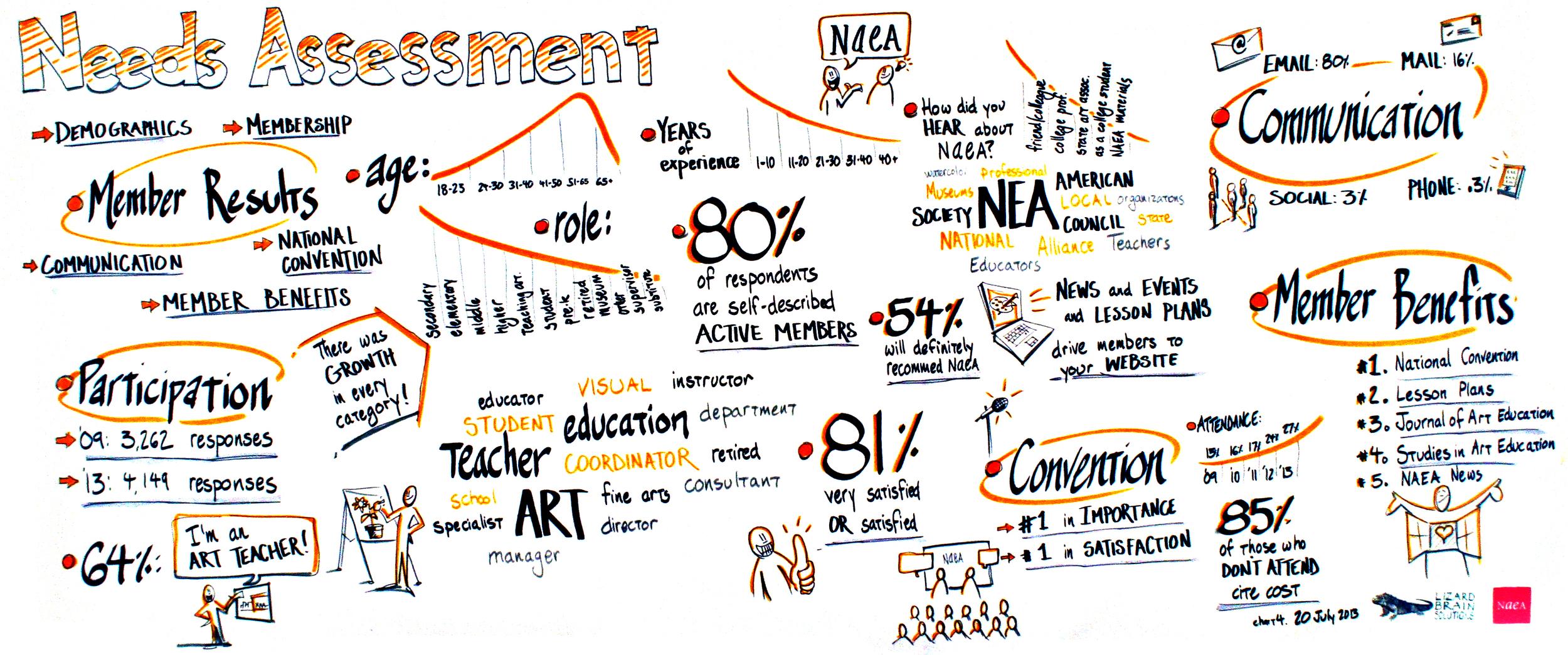NAEA 20 July 2013 chart 4 Needs Assessment.jpg