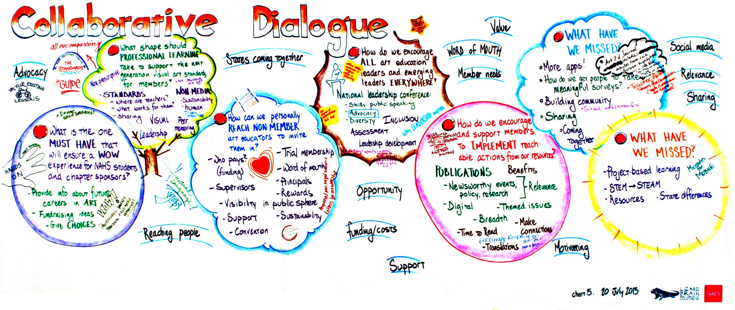 NAEA 20 July 2013 chart 5 Collaborative Dialogue.jpg