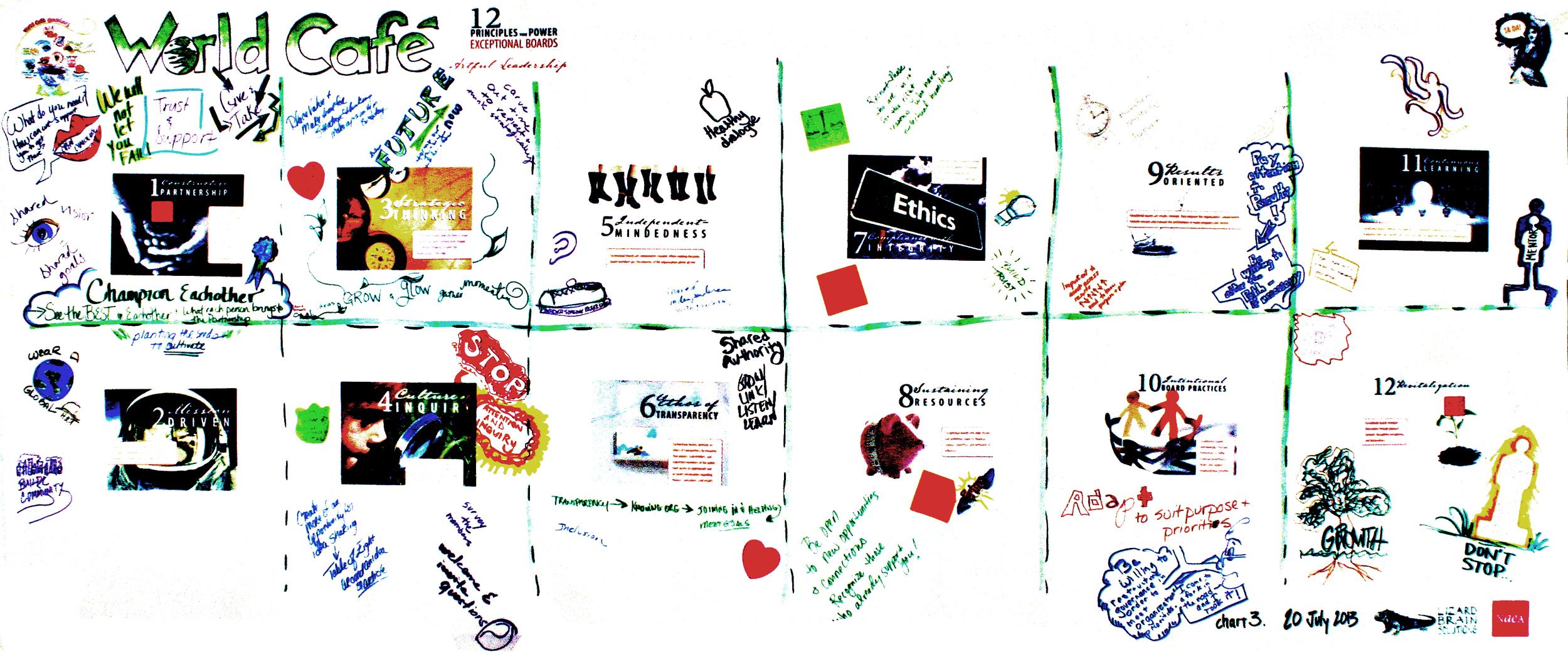 NAEA 20 July 2013 chart 3 World Cafe.jpg