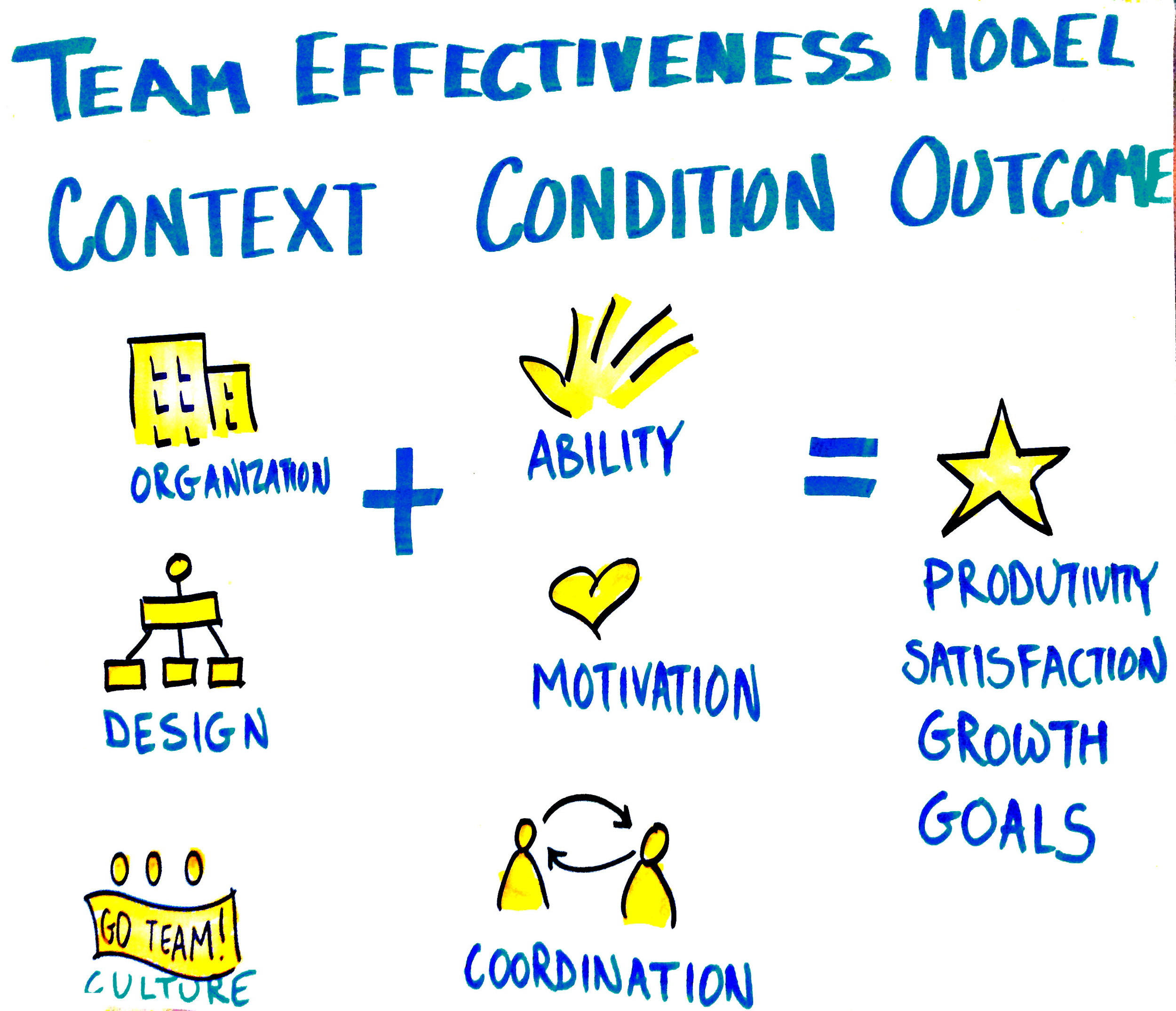 The Team Effectiveness Model looks at factors of Context and Condition to impact Outcome.
