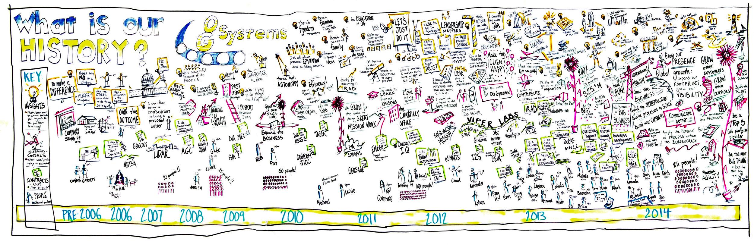 2014.02.26 OG Systems History.jpg