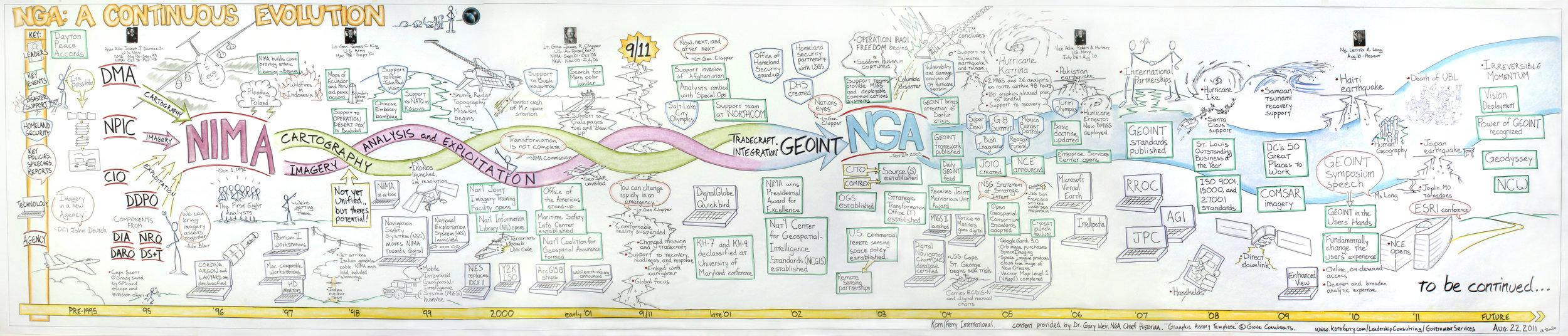 NGA Timeline 17x3 10MB.jpg