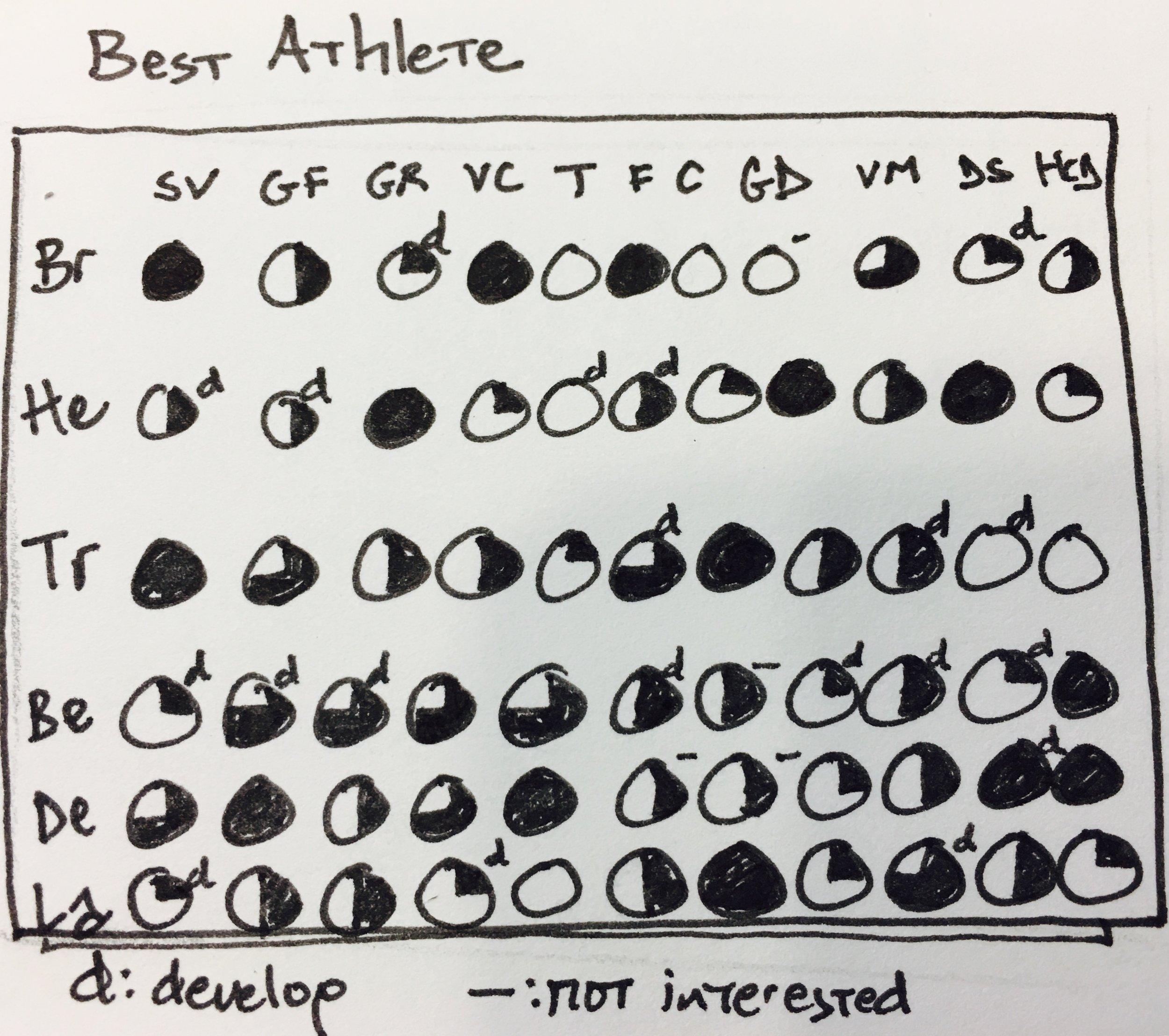 Best Athlete chart