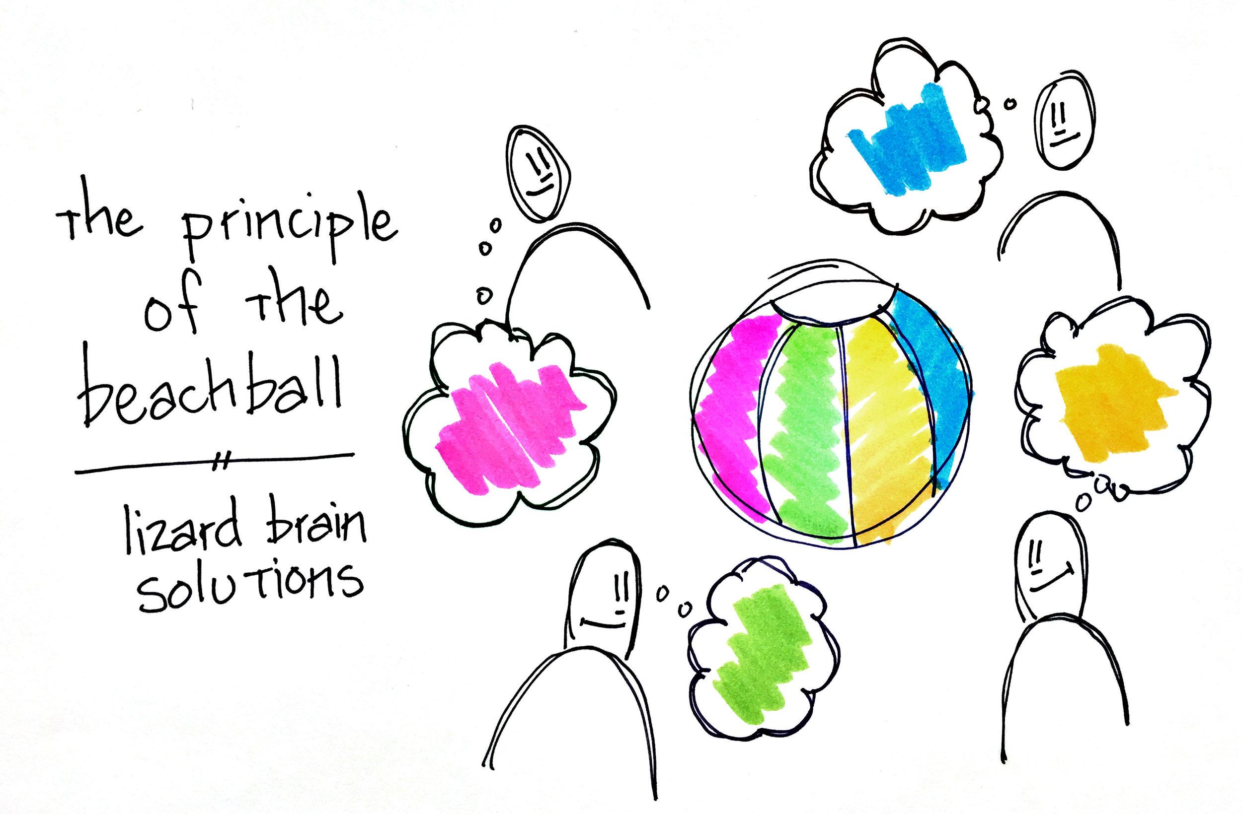 Principle of the Beachball