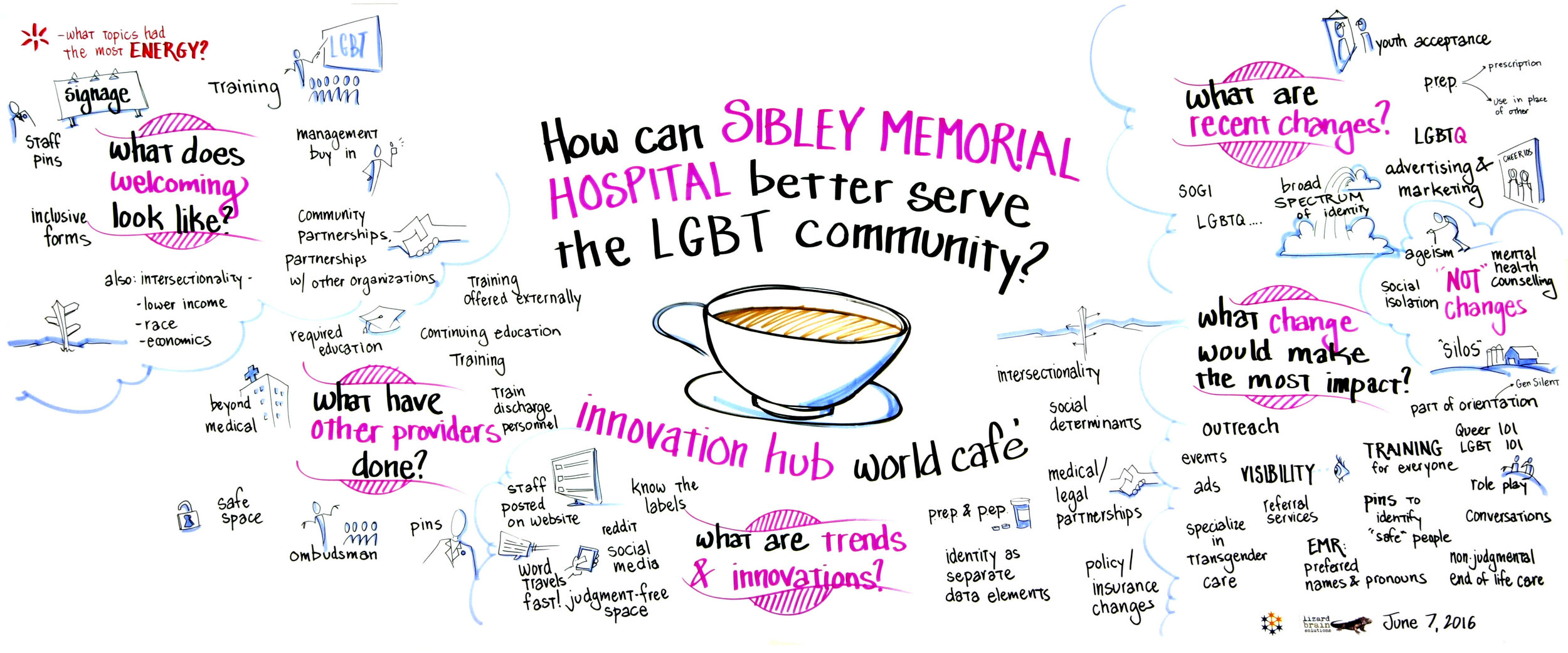Sibley LGBT World Cafe large chart 2016.06.10.jpg