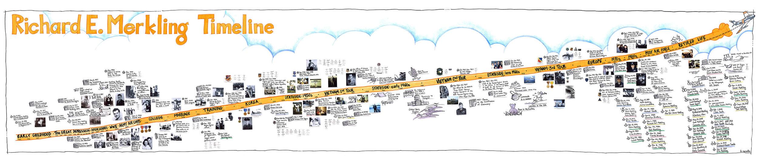 Visual timeline of the life of Richard E. Merkling.