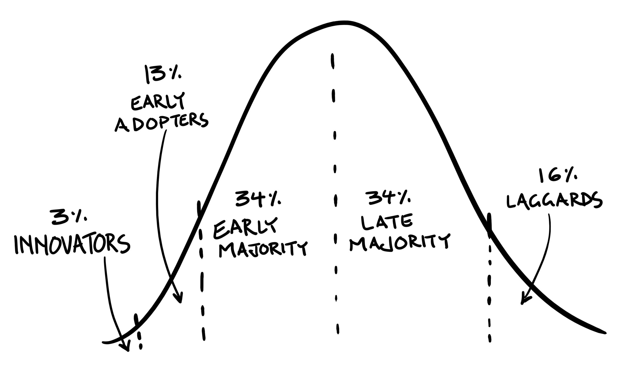 Adotion Curve.jpg