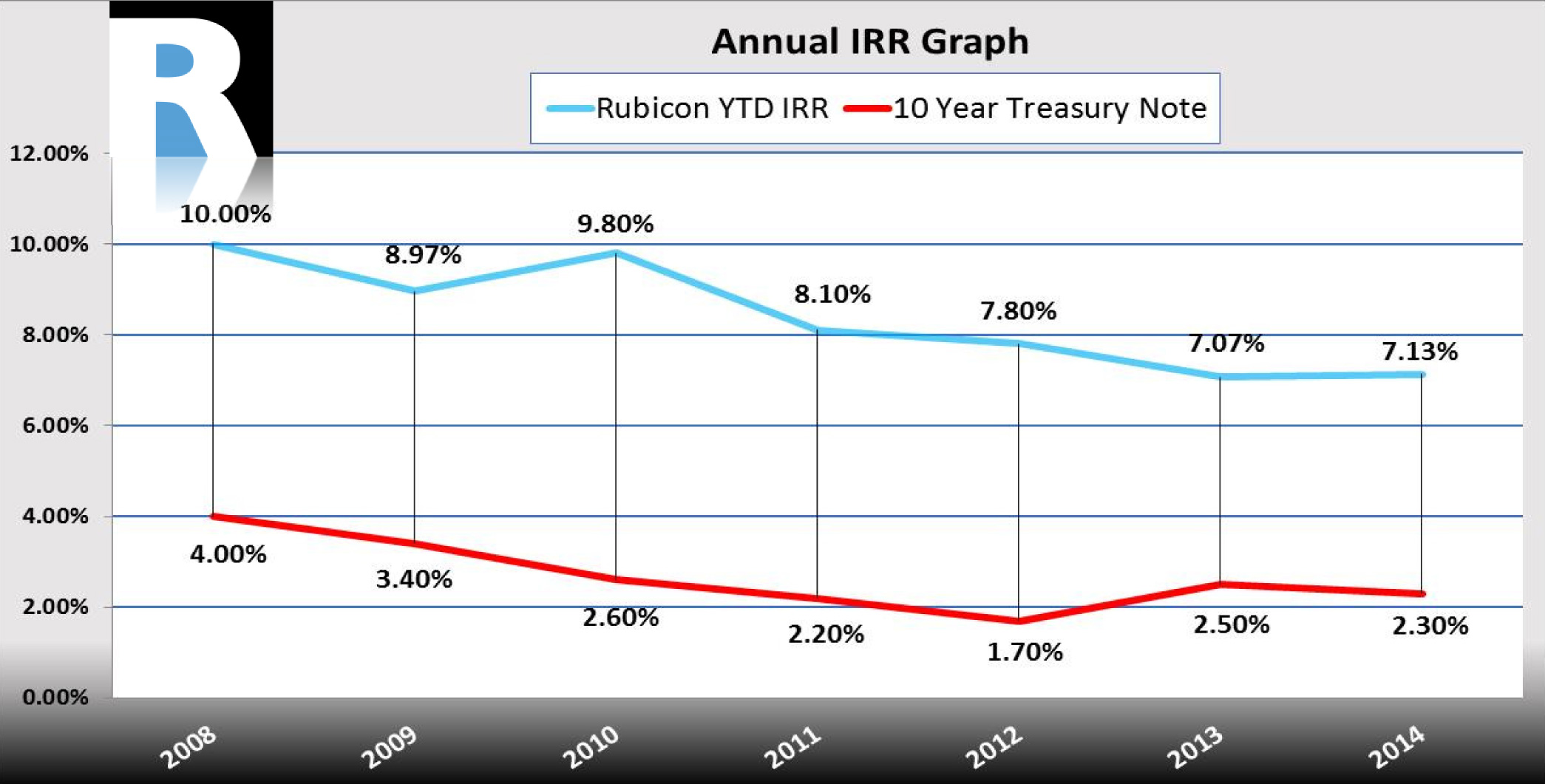 This table represents past returns and does not guaranty future returns