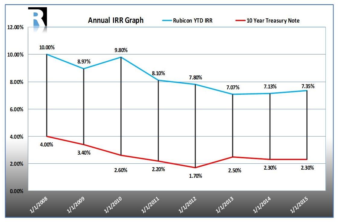 IRR Graph.jpg