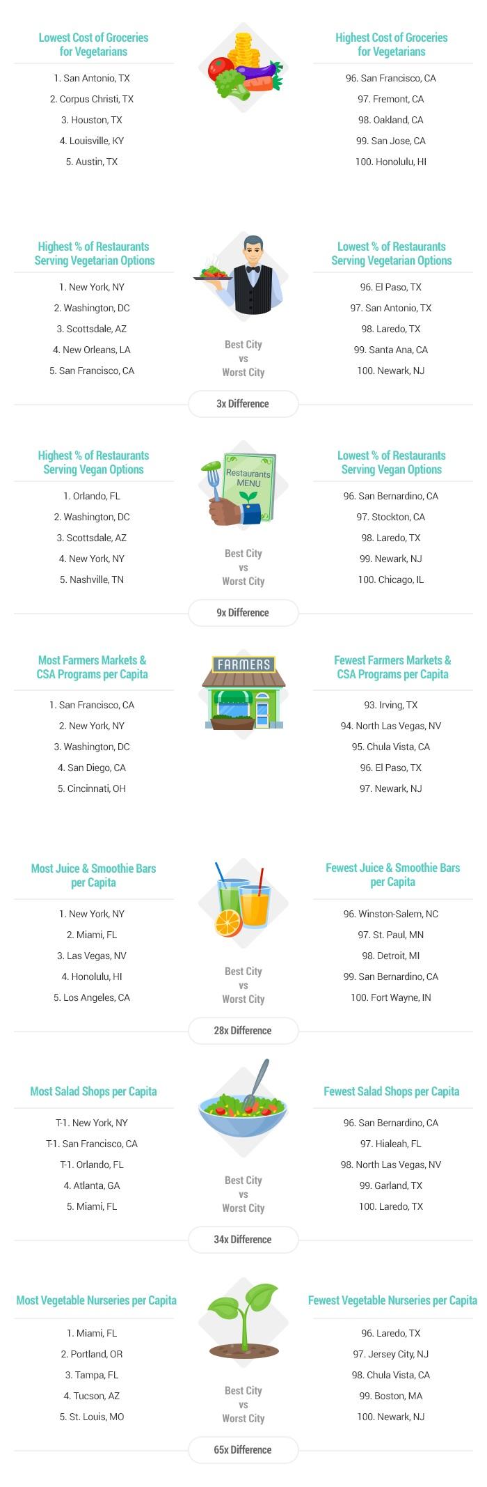 2017's Best Cities for Vegans & Vegetarians - Infographic.jpg