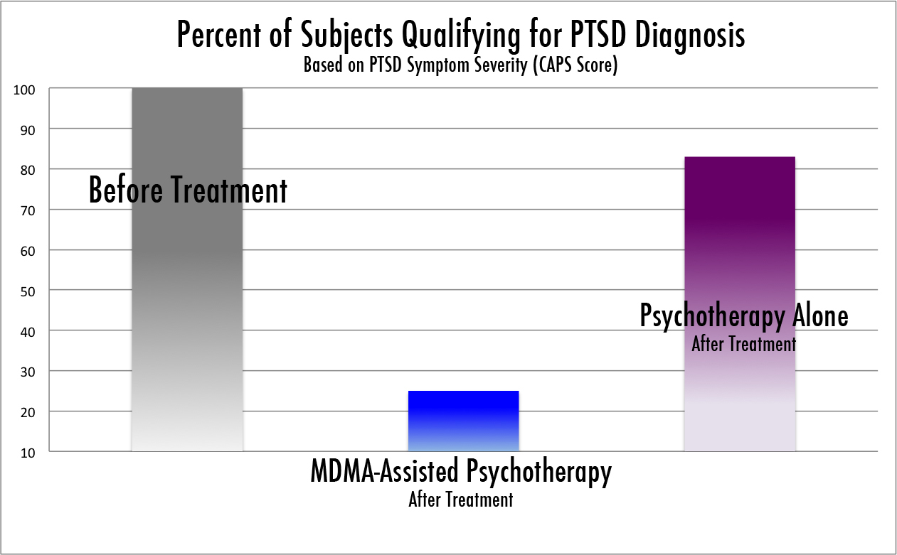The two diagrams above show the results of the recent study, in terms of treatment (left) and severity of symptoms (right). Published in the Journal of Psychopharmacology, the study reveals that 83 per cent of the subjects receiving MDMA-assisted psychotherapy in a pilot study no longer met the criteria for PTSD, and every patient who received a placebo and then went on to receive MDMA-assisted psychotherapy experienced significant and lasting improvements. (mithoefer et al,   2010  )