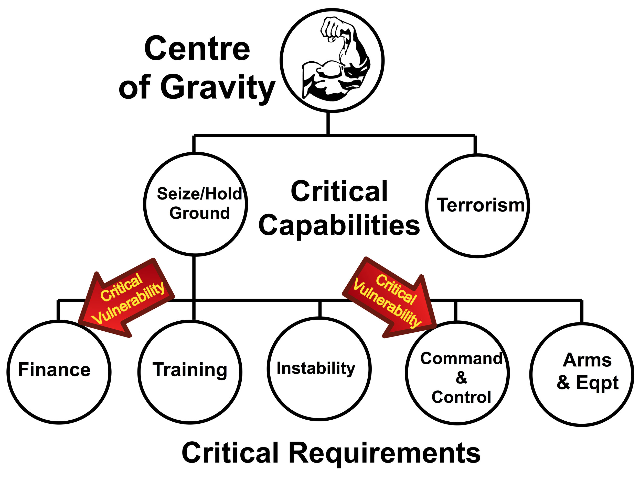 This graphic provides a general idea of how a Centre of Gravity (CofG) can be disrupted by concentrating combat power against Critical Vulnerabilities (CVs). (pat stogran)