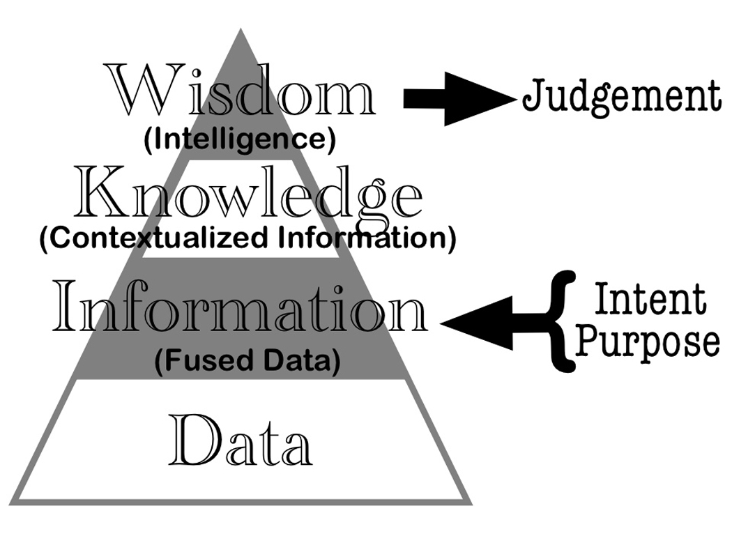 armchair colonel - Knowledge Information triangle diagram.jpg
