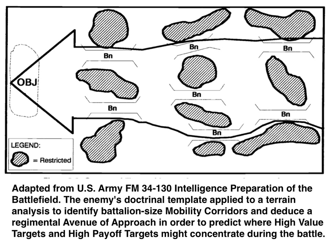Adapted from U.S. Army FM 34-130 Intelligence Preparation of the Battlefield. The enemy's doctrinal template applied to a terrain analysis to identify battalion-size Mobility Corridors and deduce a regimental Avenue of Approach in order to predict where High Value Targets and High Payoff Targets might concentrate during the battle.