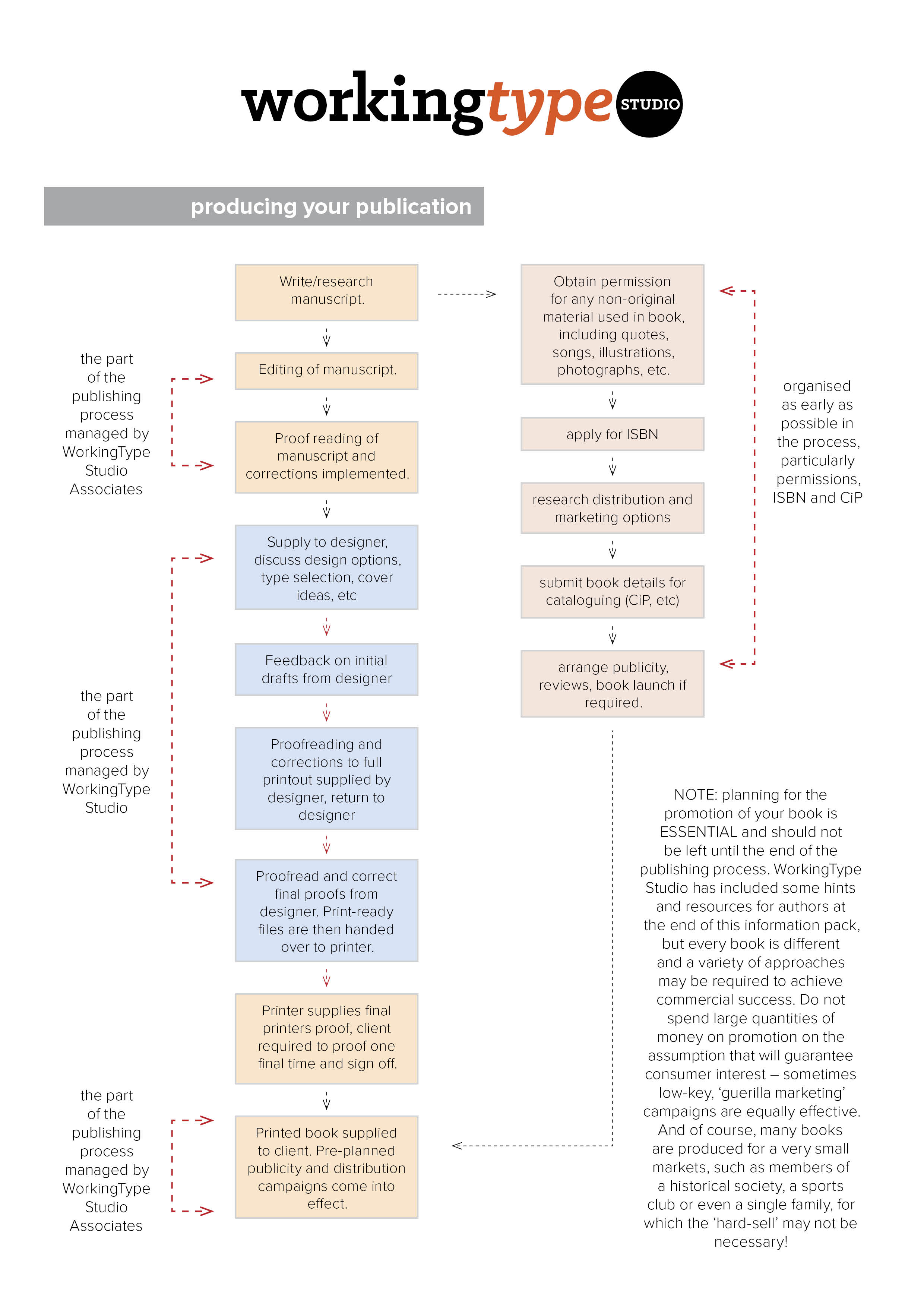 Publishing and design process