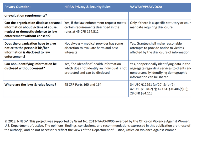 HIPAA, VAWA, FVPSA & VOCA — Technology Safety