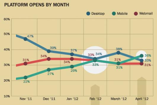 mobile_litmus_chart.jpg