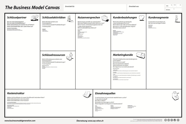 Business Model Canvas in deutscher Sprache (based on Business Model Canvas by BusinessModelGeneration.com)