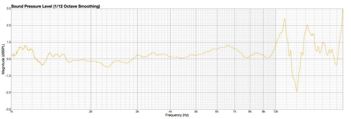Radian 850 Standard Grade Matching—Differential Comparison. Measured at 110dB-SPL