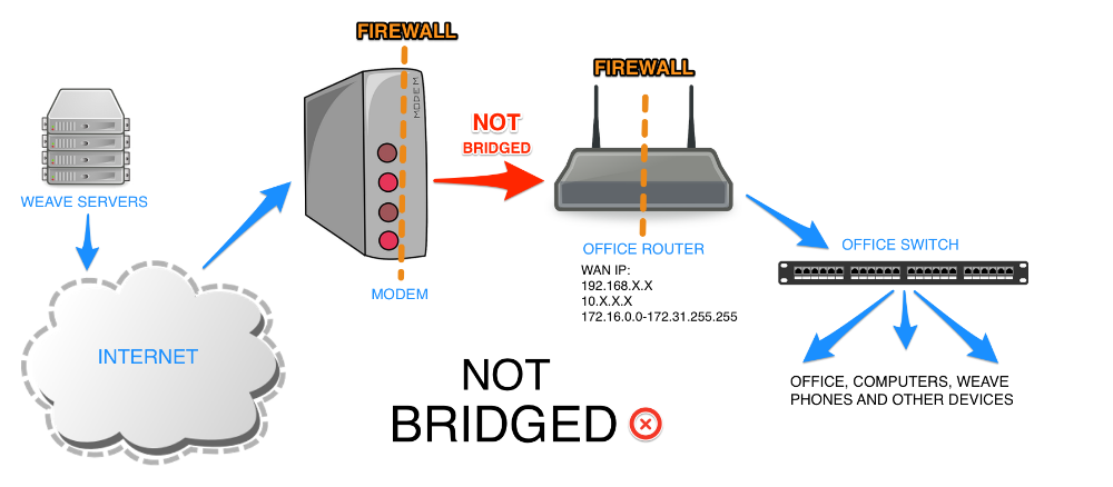 A NON-bridged topology enables the modem to behave as an additional firewall and NAT device on the network. This extra firewall is at best superfluous and at worst can cause frustrating connection issues. In order to avoid these problems, it is best to place the modem into bridge mode and let the office's main router handle all firewall, NAT, and routing functions.