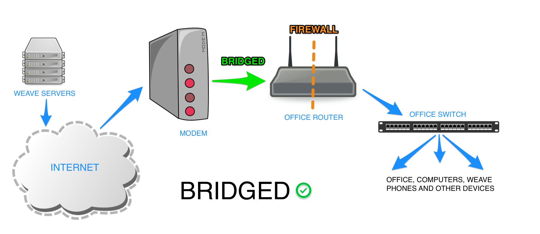 "A ""bridged"" configuration ensures that the modem supplied by your internet service provider isn't behaving as an additional firewall on your network. This ensures traffic will be handled correctly and without delay."