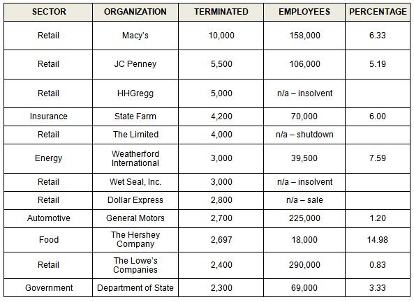 Am I Next? Major Job Losses to July, 2017