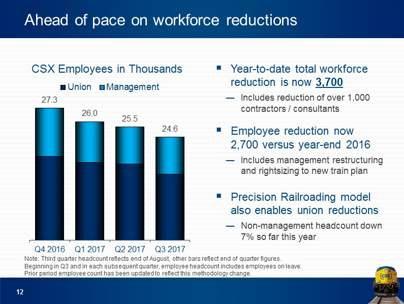 SLIDE 12 - CSX WORKFORCE REDUCTIONS